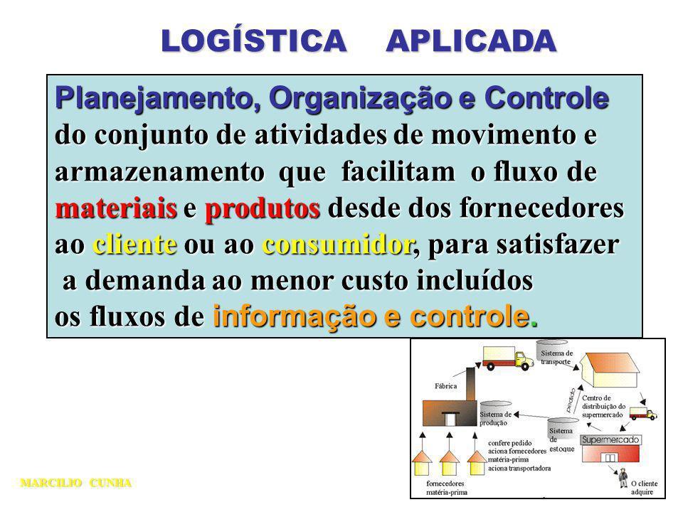 LOGÍSTICA APLICADA Planejamento, Organização e Controle do conjunto de atividades de movimento e armazenamento que facilitam o fluxo de materiais e pr