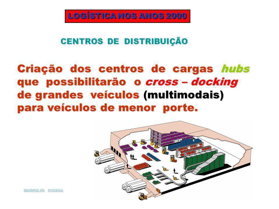 LOGÍSTICA NOS ANOS 2000 CENTROS DE DISTRIBUIÇÃO Criação dos centros de cargas hubs que possibilitarão o cross – docking de grandes veículos (multimoda