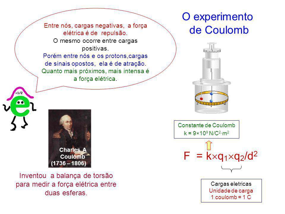 Inventou a balança de torsão para medir a força elétrica entre duas esferas. O experimento de Coulomb F = k q 1 q 2 /d 2 Charles A Coulomb (1736 – 180