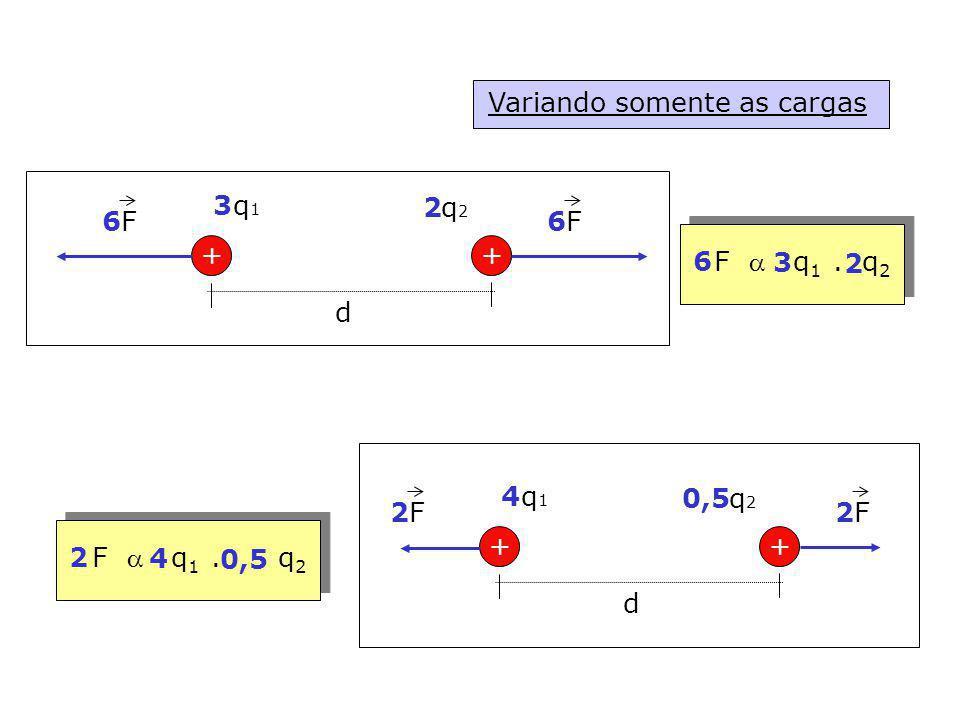 Variando somente as cargas FF ++ d q1q1 q2q2 3 2 66 FF ++ d q1q1 q2q2 4 0,5 22 F q 1. q 2 3 2 6 4 0,5 2