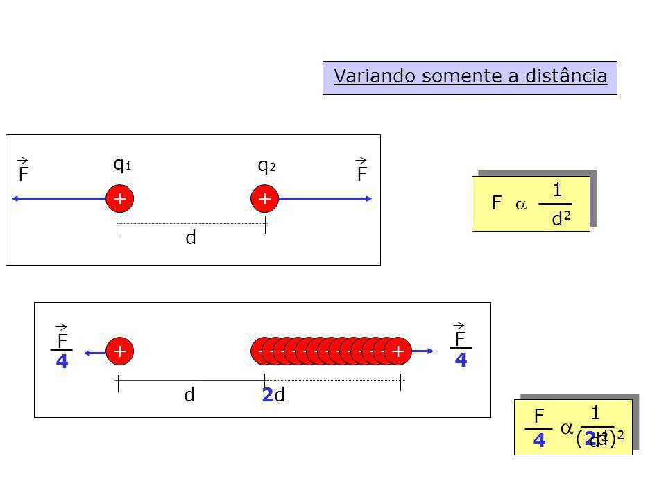 Variando somente a distância ++ d q1q1 q2q2 FF + + d F 1 d2d2 ++++++++++++ 2d2d F F 4 4 1 (2d) 2 4d2d2 F