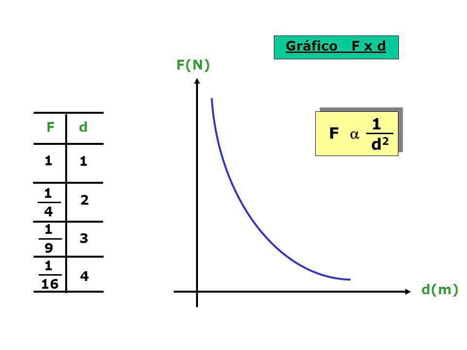 Gráfico F x d 1 2 3 4 1 4 1 9 1 16 1 Fd F(N) d(m) F 1 d2d2
