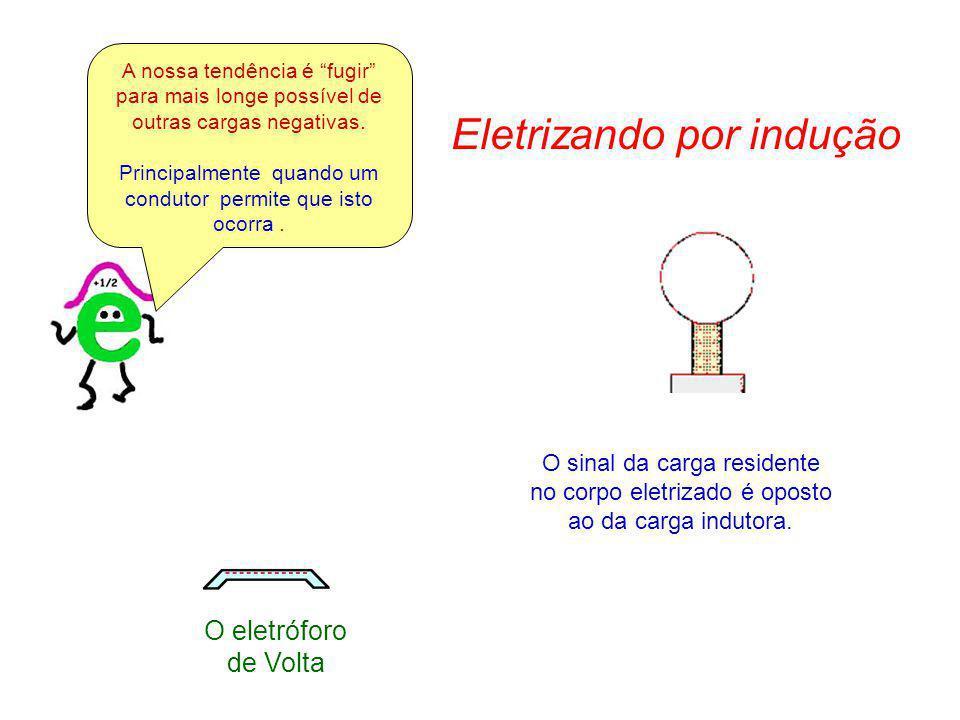 O eletróforo de Volta Eletrizando por indução O sinal da carga residente no corpo eletrizado é oposto ao da carga indutora. A nossa tendência é fugir