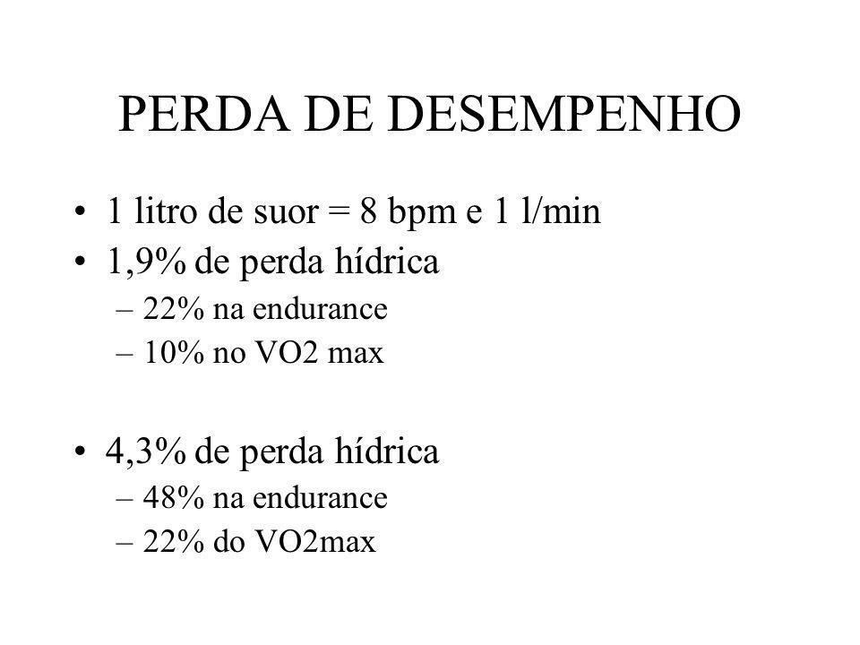 PERDA DE DESEMPENHO 1 litro de suor = 8 bpm e 1 l/min 1,9% de perda hídrica –22% na endurance –10% no VO2 max 4,3% de perda hídrica –48% na endurance