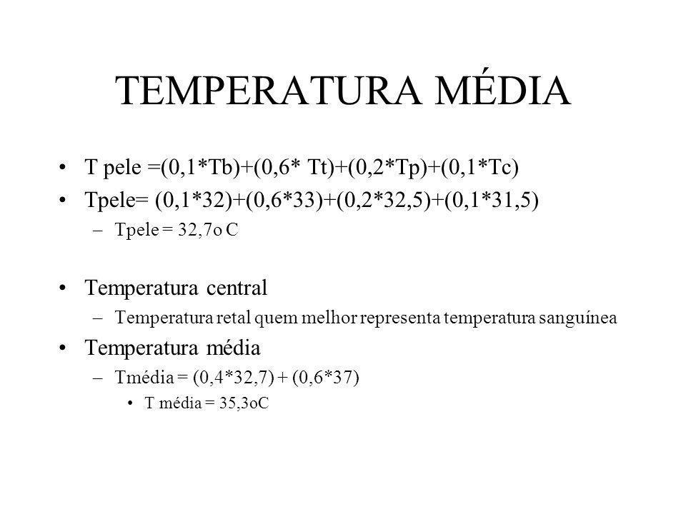 TEMPERATURA MÉDIA T pele =(0,1*Tb)+(0,6* Tt)+(0,2*Tp)+(0,1*Tc) Tpele= (0,1*32)+(0,6*33)+(0,2*32,5)+(0,1*31,5) –Tpele = 32,7o C Temperatura central –Te