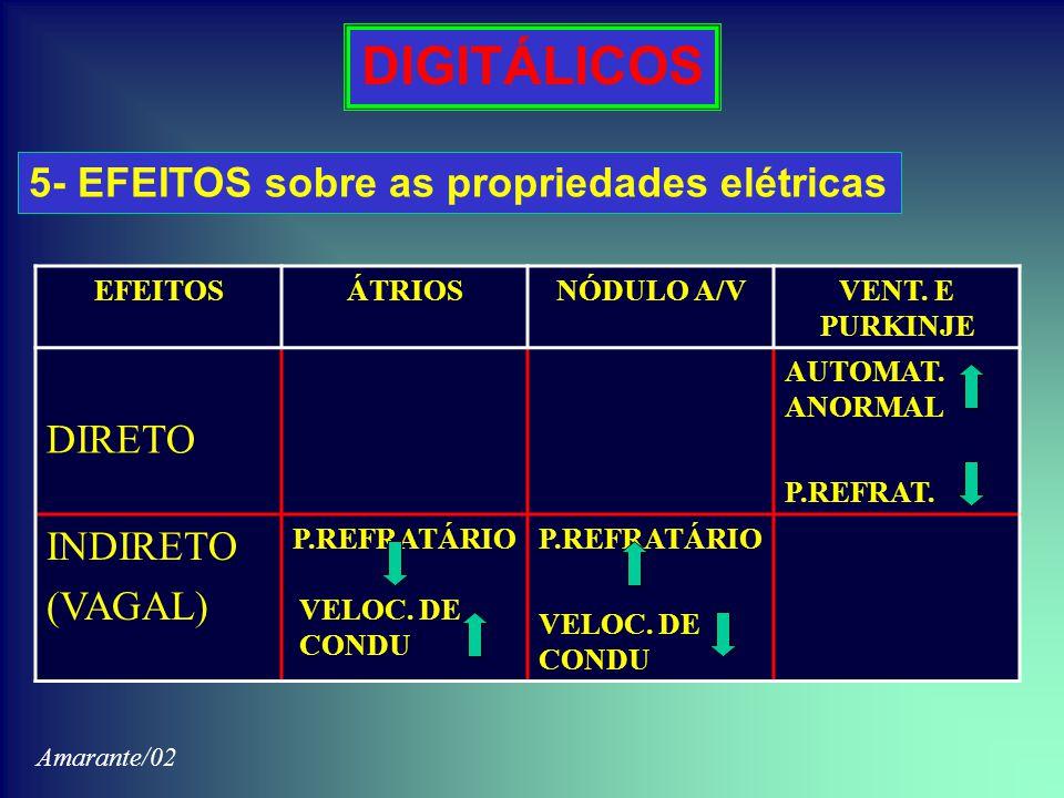 DIGITÁLICOS 5- EFEITOS sobre as propriedades elétricas EFEITOSÁTRIOSNÓDULO A/VVENT. E PURKINJE DIRETO AUTOMAT. ANORMAL P.REFRAT. INDIRETO (VAGAL) P.RE