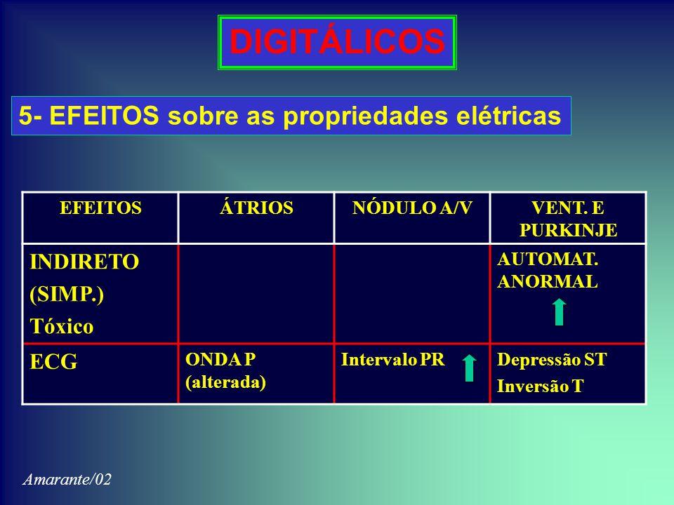 DIGITÁLICOS 5- EFEITOS sobre as propriedades elétricas EFEITOSÁTRIOSNÓDULO A/VVENT. E PURKINJE INDIRETO (SIMP.) Tóxico AUTOMAT. ANORMAL ECG ONDA P (al