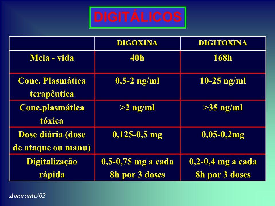 DIGITÁLICOS DIGOXINADIGITOXINA Meia - vida40h168h Conc. Plasmática terapêutica 0,5-2 ng/ml10-25 ng/ml Conc.plasmática tóxica >2 ng/ml>35 ng/ml Dose di