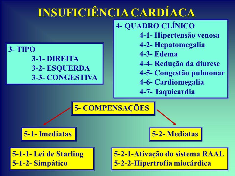 INSUFICIÊNCIA CARDÍACA 4- QUADRO CLÍNICO 4-1- Hipertensão venosa 4-2- Hepatomegalia 4-3- Edema 4-4- Redução da diurese 4-5- Congestão pulmonar 4-6- Ca