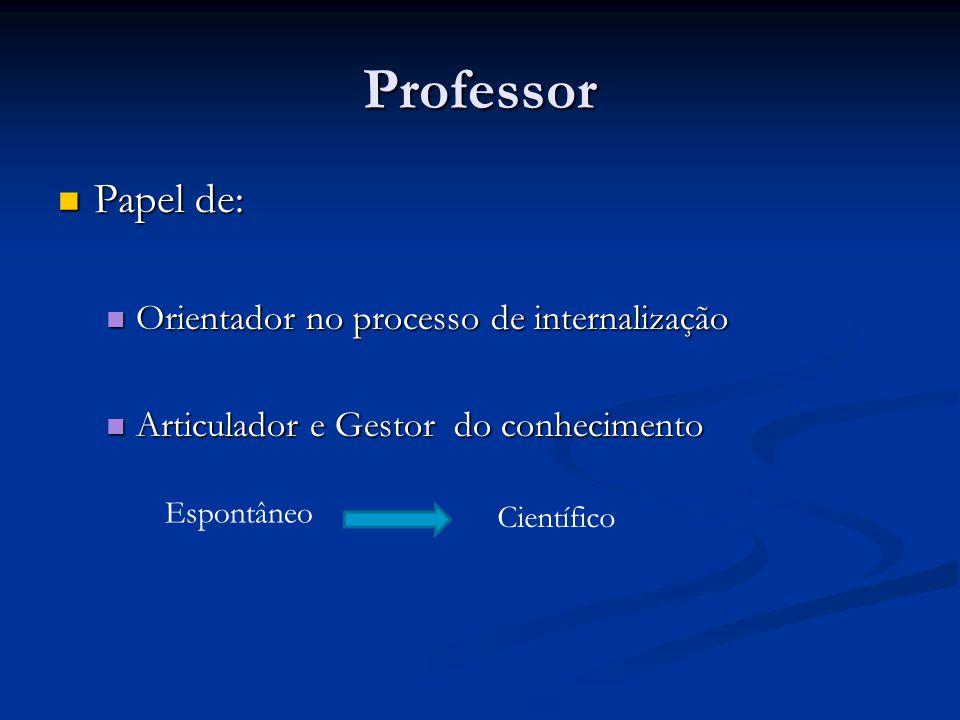Professor Papel de: Papel de: Orientador no processo de internalização Orientador no processo de internalização Articulador e Gestor do conhecimento Articulador e Gestor do conhecimento Espontâneo Científico