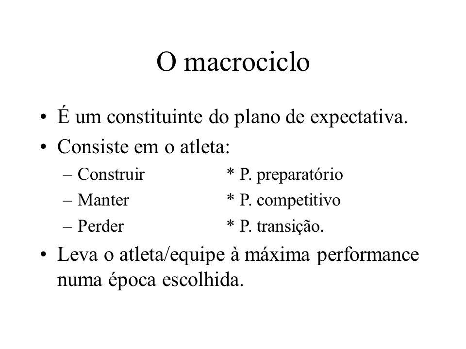 O macrociclo É um constituinte do plano de expectativa.