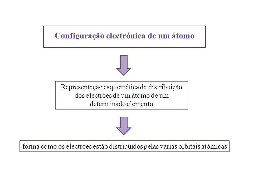 Configuração electrónica de um átomo Representação esquemática da distribuição dos electrões de um átomo de um determinado elemento forma como os elec