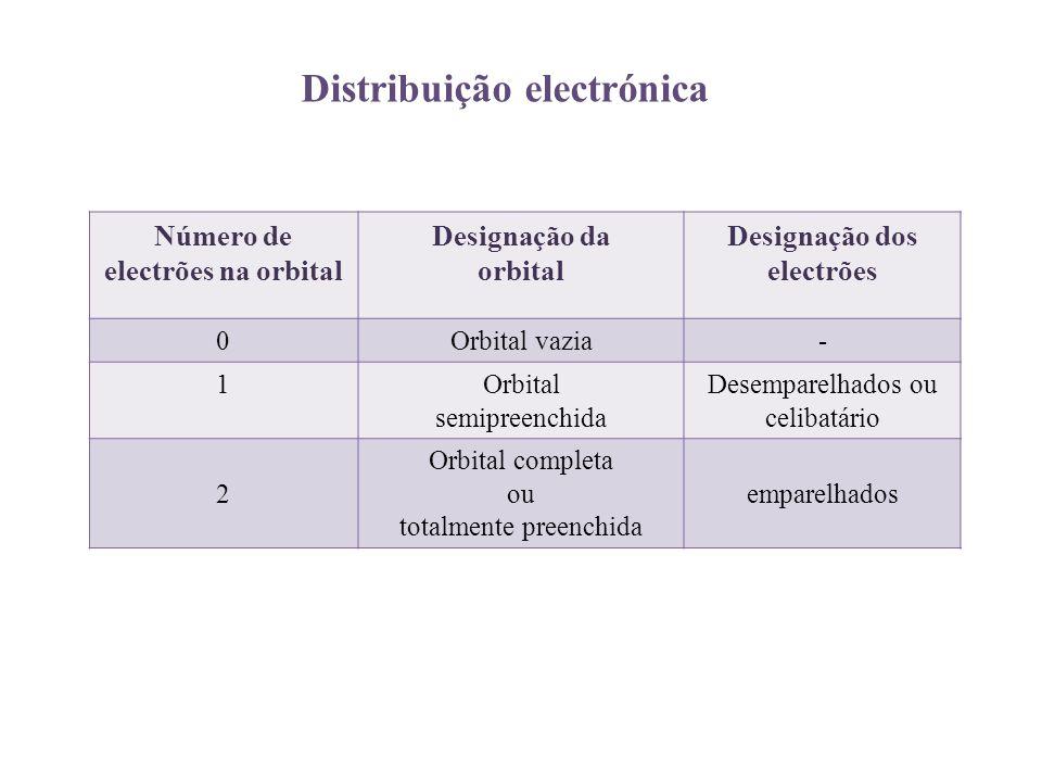 Número de electrões na orbital Designação da orbital Designação dos electrões 0Orbital vazia- 1Orbital semipreenchida Desemparelhados ou celibatário 2