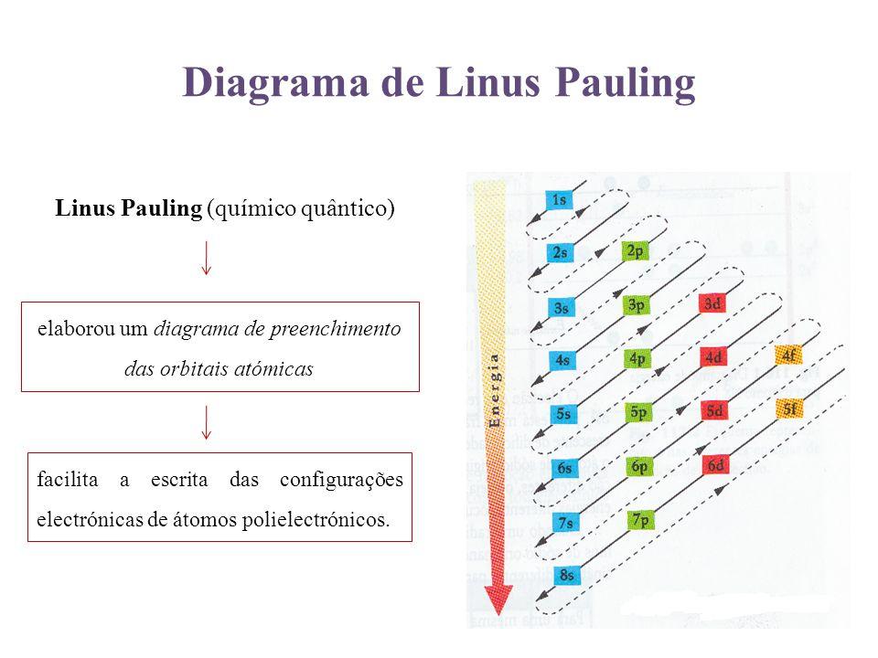 Diagrama de Linus Pauling Linus Pauling (químico quântico) elaborou um diagrama de preenchimento das orbitais atómicas facilita a escrita das configur