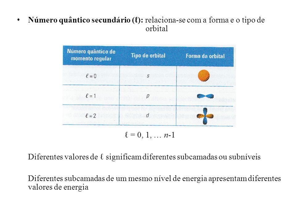 Número quântico magnético (m ): relaciona-se com a orientação da orbital no espaço m = -, …, 0, … + Por cada valor de existem (2+1) valores de m O número de valores possíveis de m numa subcamada indica o número de orbitais que cada subcamada pode suportar