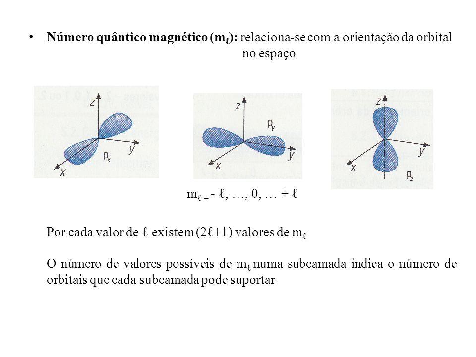 Número quântico magnético (m ): relaciona-se com a orientação da orbital no espaço m = -, …, 0, … + Por cada valor de existem (2+1) valores de m O núm