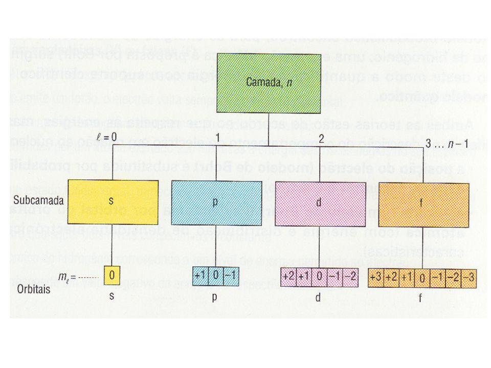 Caracterização de um electrão num átomo: Número quântico de spin (m s ): relaciona-se com o sentido do movimento de rotação do electrão na orbital ou (n,, m, m s )