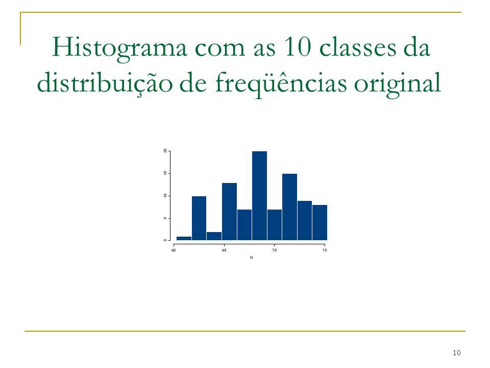 10 Histograma com as 10 classes da distribuição de freqüências original