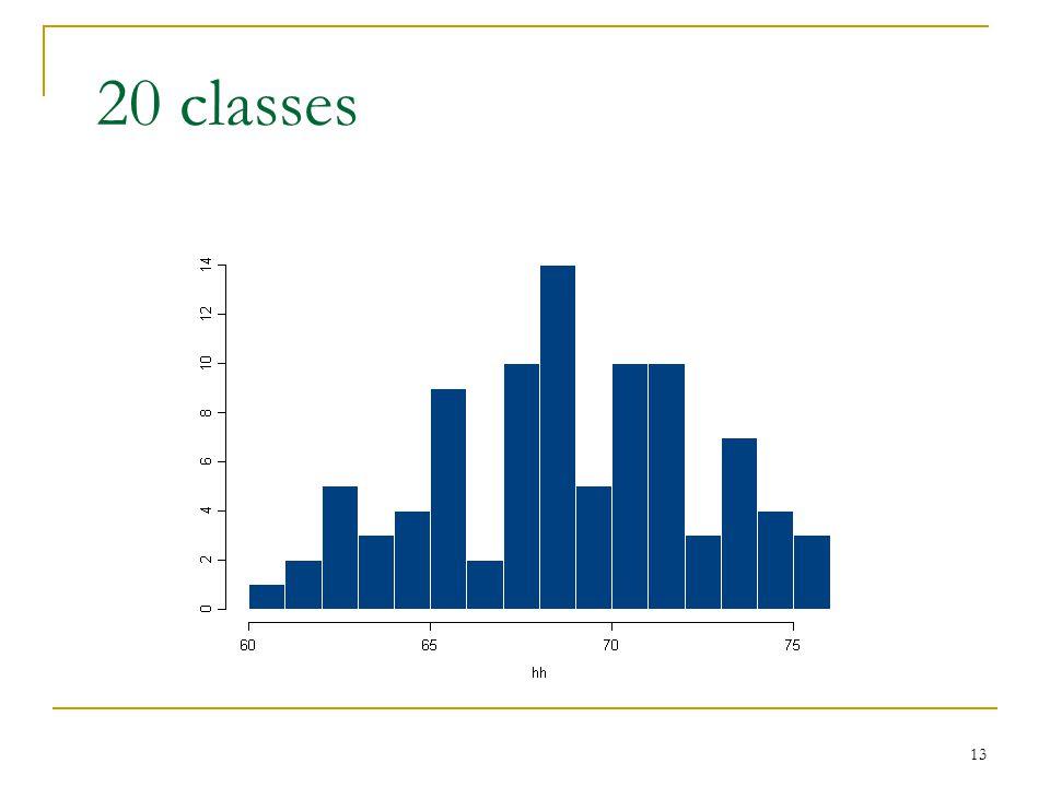 13 20 classes
