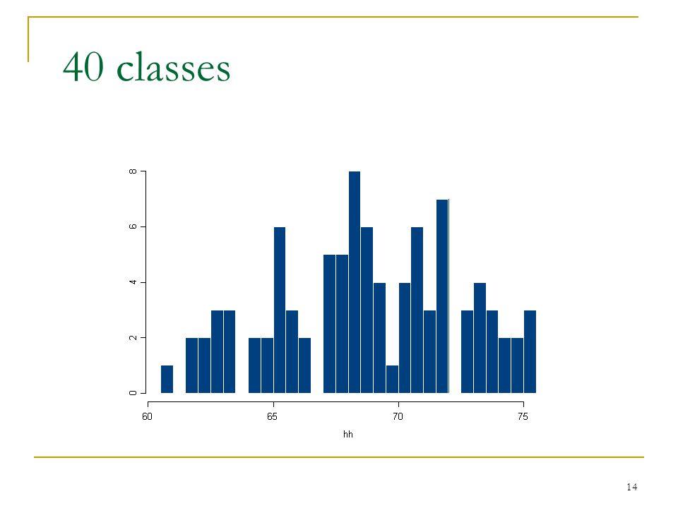 14 40 classes