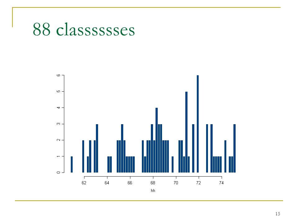 15 88 classsssses