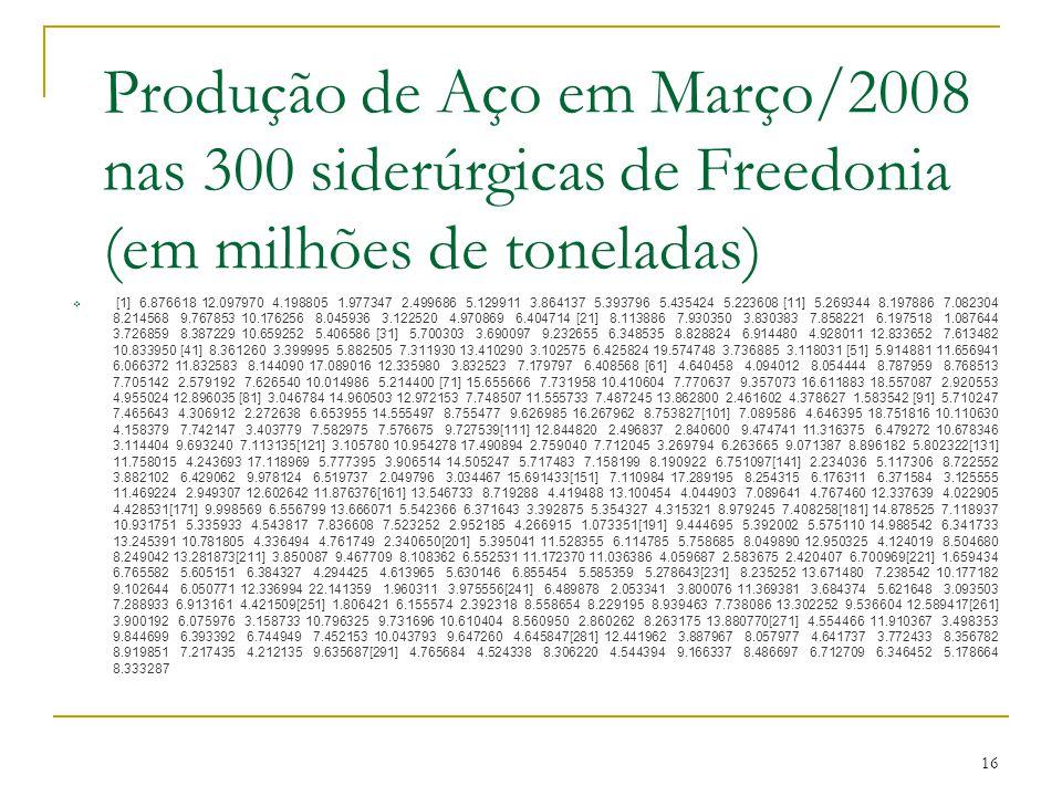 16 Produção de Aço em Março/2008 nas 300 siderúrgicas de Freedonia (em milhões de toneladas) [1] 6.876618 12.097970 4.198805 1.977347 2.499686 5.12991