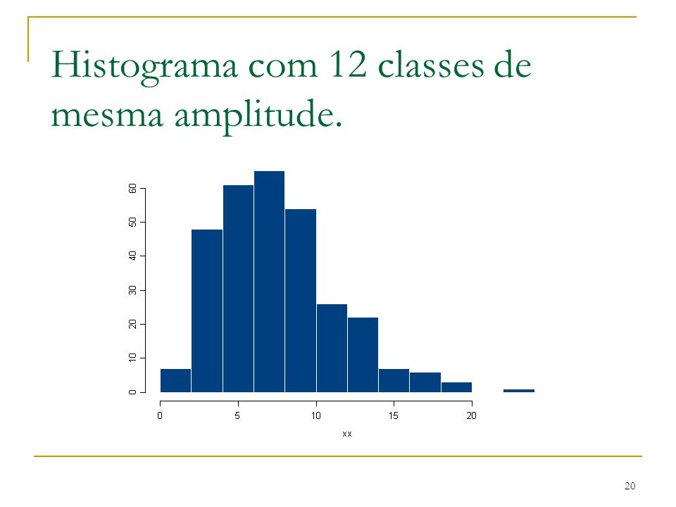 20 Histograma com 12 classes de mesma amplitude.