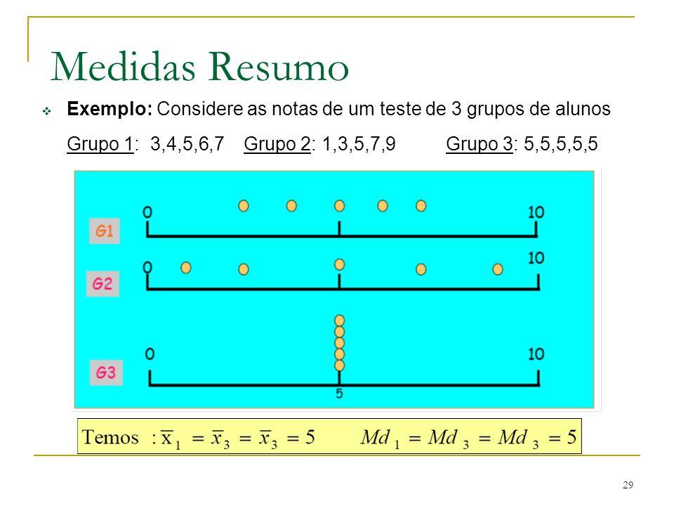29 Medidas Resumo Exemplo: Considere as notas de um teste de 3 grupos de alunos Grupo 1: 3,4,5,6,7Grupo 2: 1,3,5,7,9Grupo 3: 5,5,5,5,5