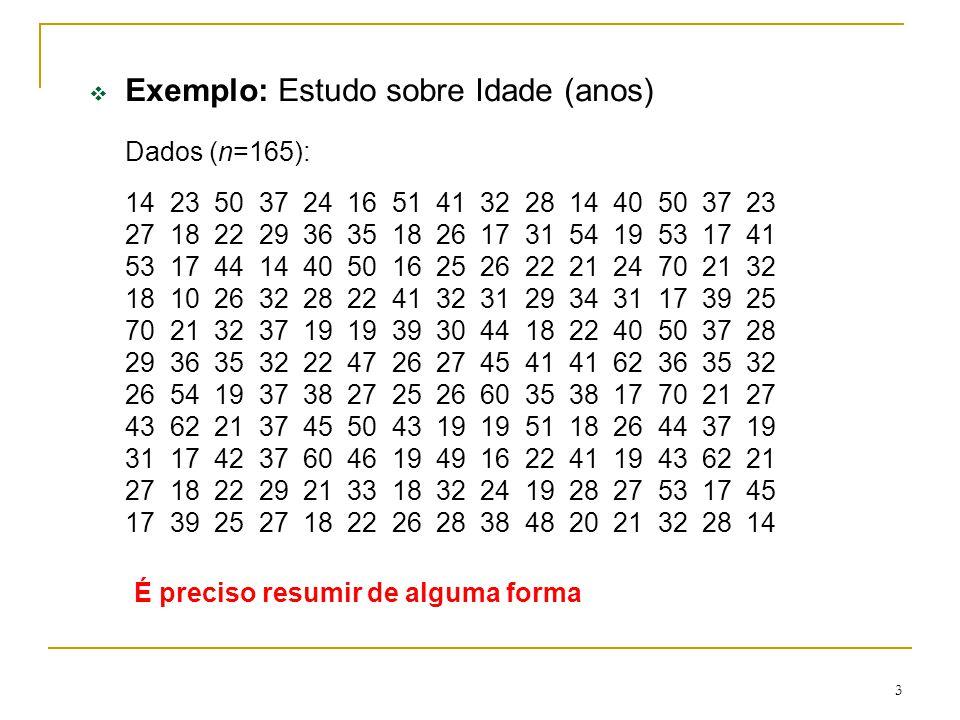 3 Exemplo: Estudo sobre Idade (anos) Dados (n=165): 14 23 50 37 24 16 51 41 32 28 14 40 50 37 23 27 18 22 29 36 35 18 26 17 31 54 19 53 17 41 53 17 44