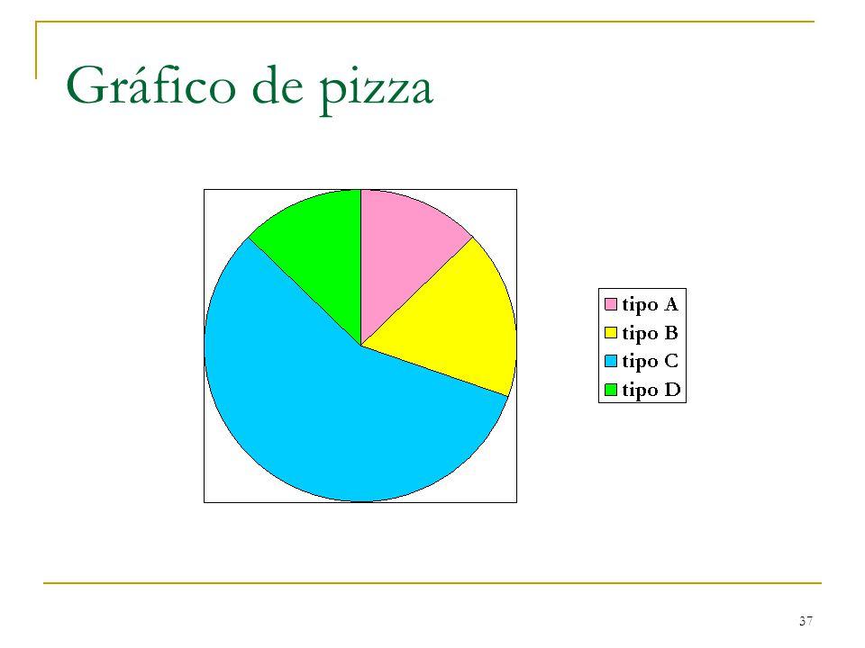 37 Gráfico de pizza
