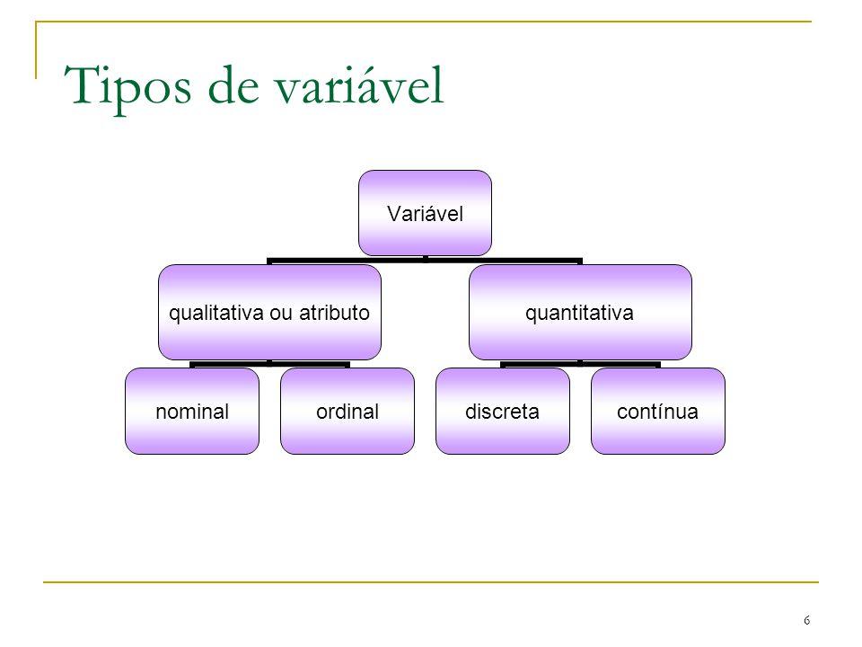 6 Tipos de variável Variável qualitativa ou atributo nominalordinal quantitativa discretacontínua