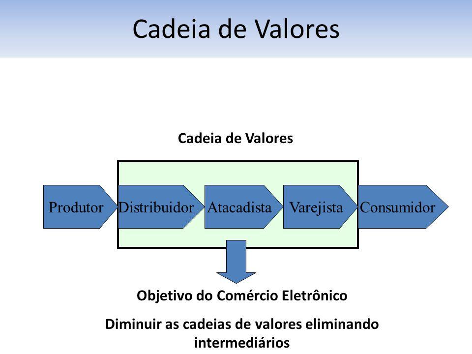 ProdutorDistribuidorAtacadistaVarejistaConsumidor Objetivo do Comércio Eletrônico Diminuir as cadeias de valores eliminando intermediários Cadeia de Valores