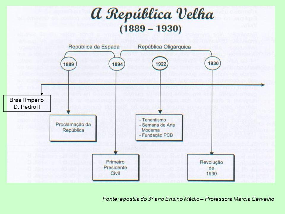 REPÚBLICA OLIGÁRQUICA Casa em ordem o governo passa para os civis (fazendeiros cafeicultores).