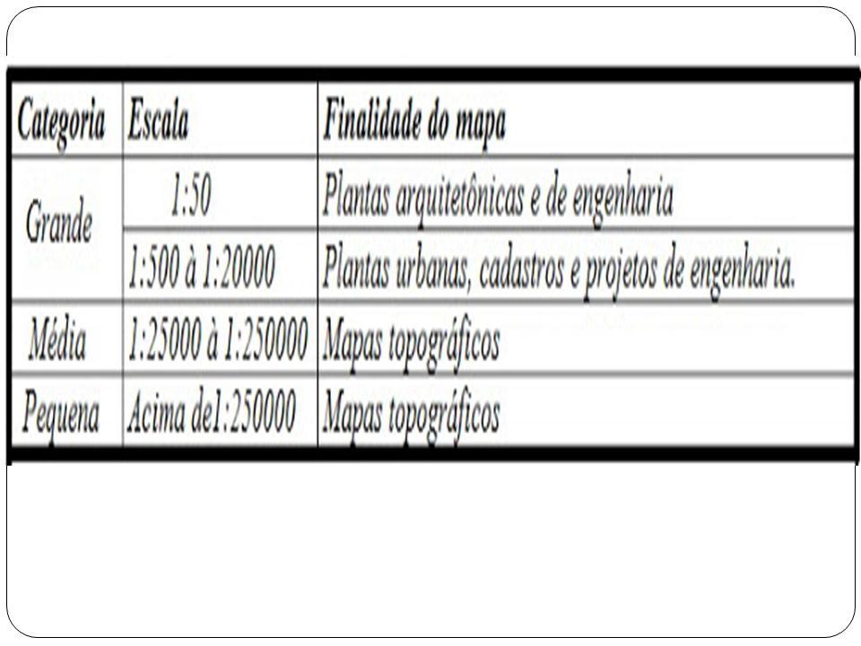 Vejamos os princiais tipos b á sicos de escalas na tabela abaixo: