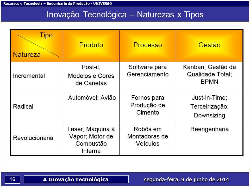 Recursos e Tecnologia – Engenharia de Produção - UNIVERSO 16 segunda-feira, 9 de junho de 2014 A Inovação Tecnológica Inovação Tecnológica – Naturezas