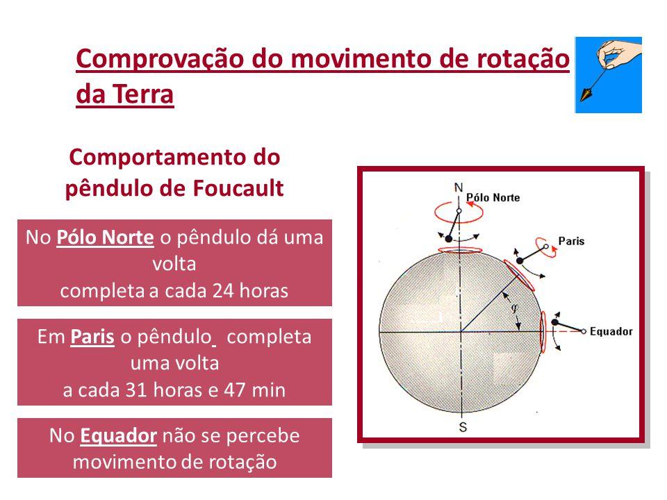 No Equador não se percebe movimento de rotação No Pólo Norte o pêndulo dá uma volta completa a cada 24 horas Em Paris o pêndulo completa uma volta a c