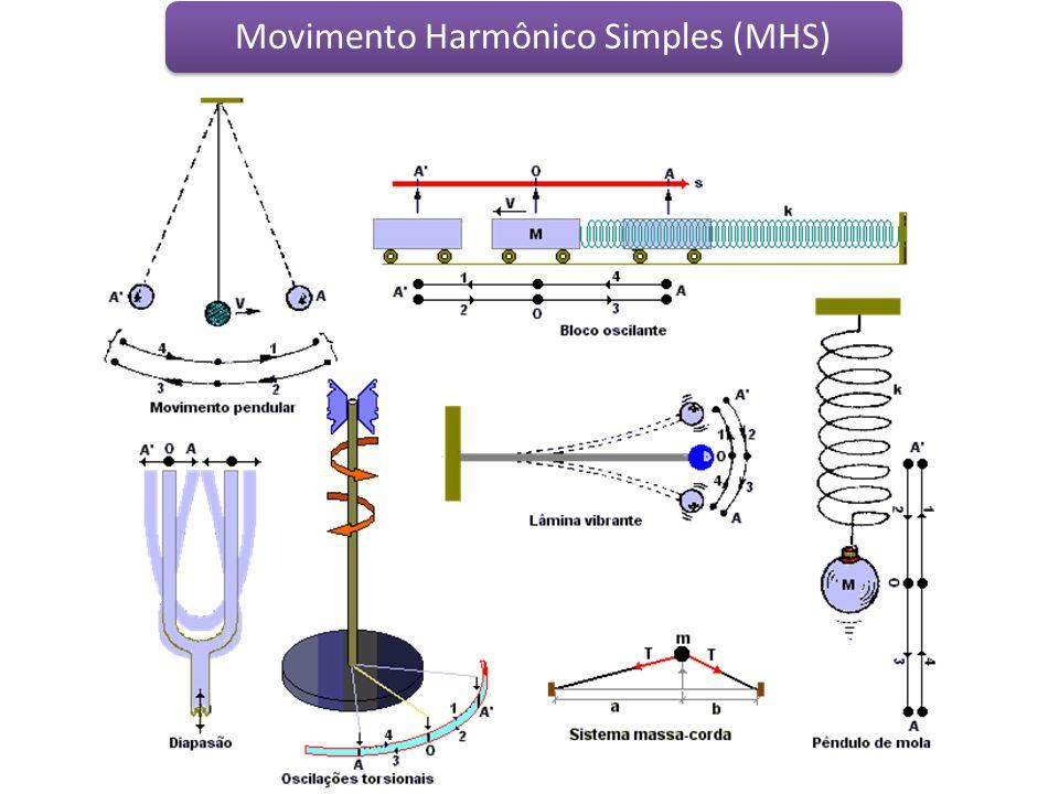 Movimento Harmônico Simples (MHS)