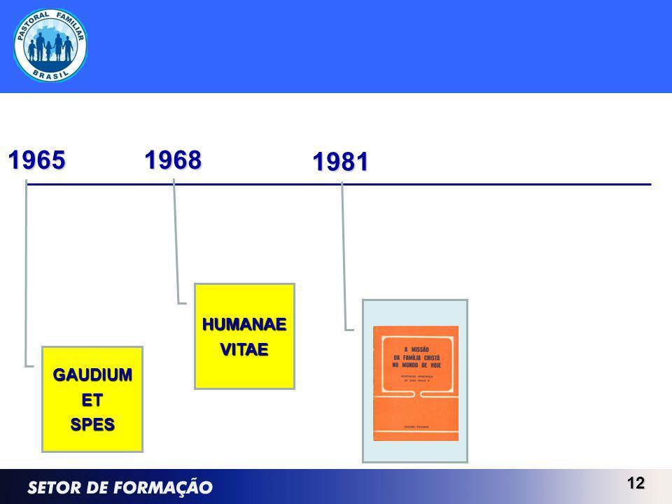 12 1981 GAUDIUMETSPES 1965 HUMANAEVITAE 1968