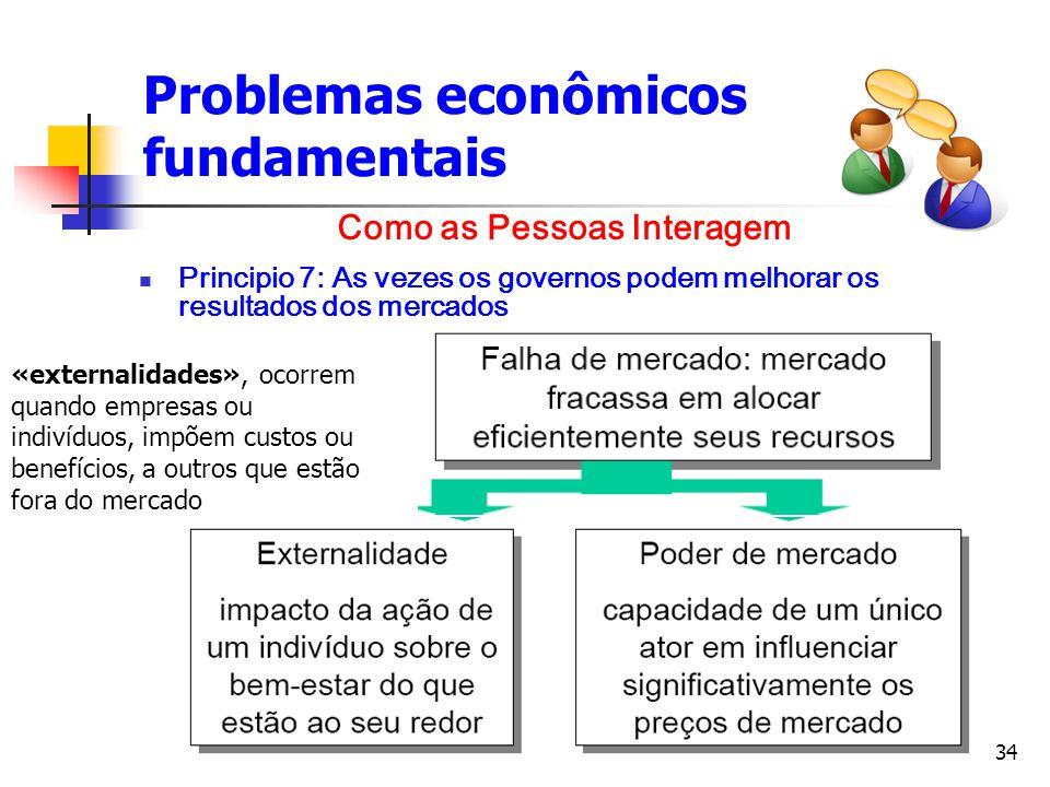 34 Problemas econômicos fundamentais Principio 7: As vezes os governos podem melhorar os resultados dos mercados Como as Pessoas Interagem «externalid
