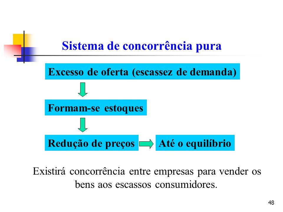 48 Sistema de concorrência pura Excesso de oferta (escassez de demanda) Formam-se estoques Redução de preços Existirá concorrência entre empresas para