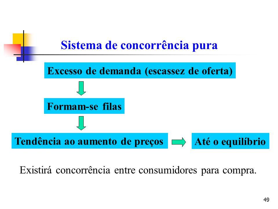 49 Sistema de concorrência pura Excesso de demanda (escassez de oferta) Formam-se filas Tendência ao aumento de preços Existirá concorrência entre con