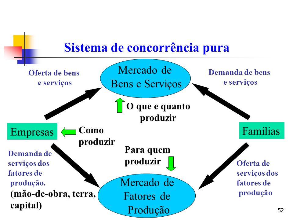 52 Empresas Famílias Mercado de Bens e Serviços Mercado de Fatores de Produção Demanda de bens e serviços Sistema de concorrência pura Oferta de bens