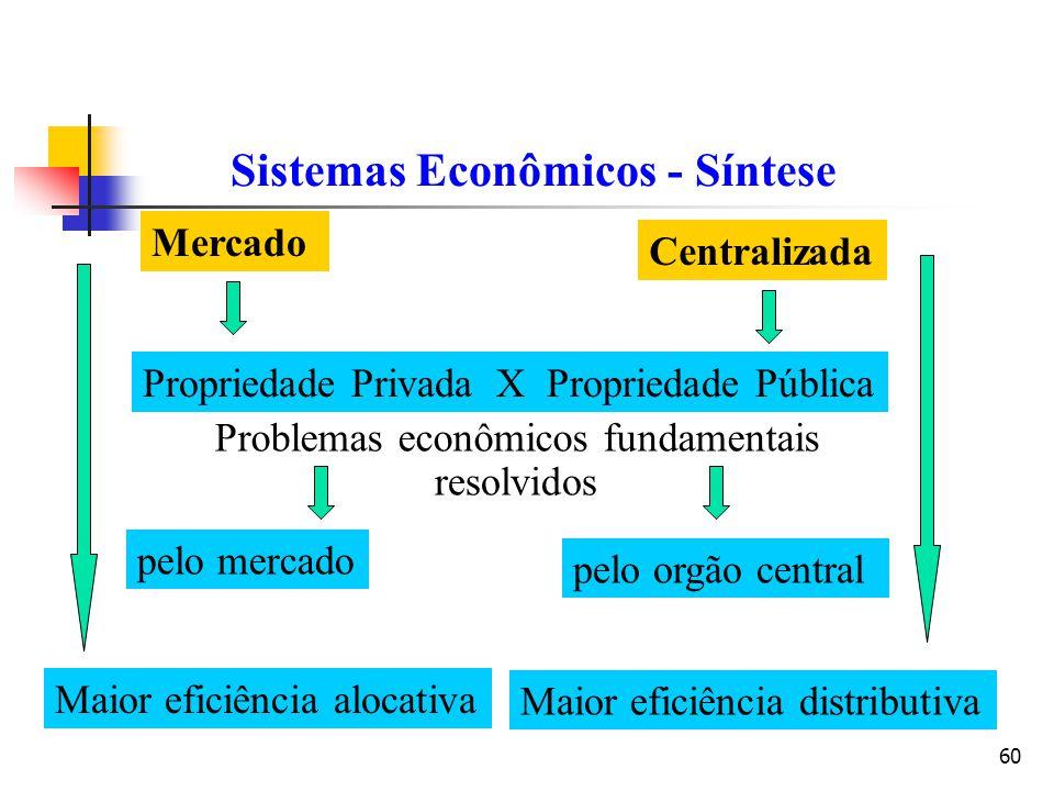 60 Sistemas Econômicos - Síntese Propriedade Privada X Propriedade Pública Problemas econômicos fundamentais resolvidos pelo mercado pelo orgão centra