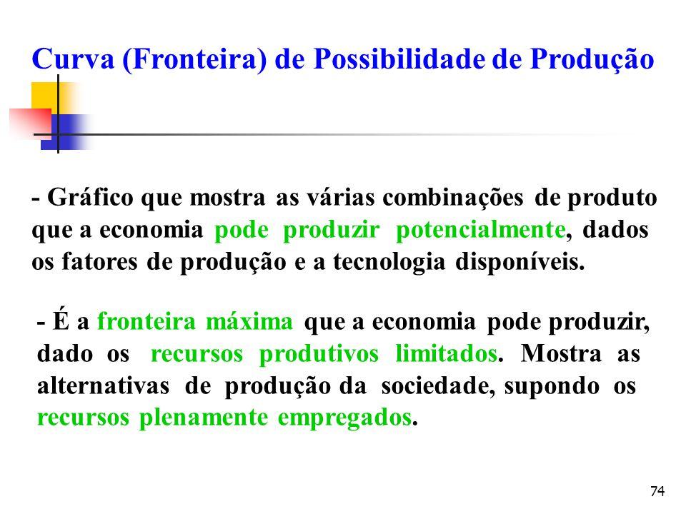 74 - Gráfico que mostra as várias combinações de produto que a economia pode produzir potencialmente, dados os fatores de produção e a tecnologia disp