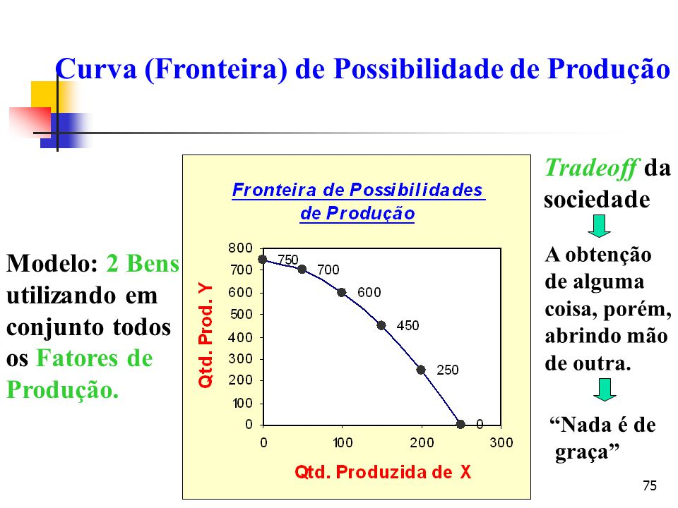 75 Modelo: 2 Bens utilizando em conjunto todos os Fatores de Produção. Tradeoff da sociedade Curva (Fronteira) de Possibilidade de Produção A obtenção
