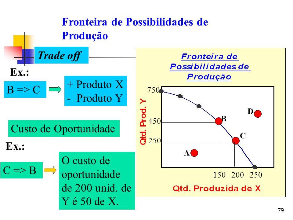 79 Trade off B => C + Produto X - Produto Y Custo de Oportunidade Ex.: C => B O custo de oportunidade de 200 unid. de Y é 50 de X. A B C D 250200150 7