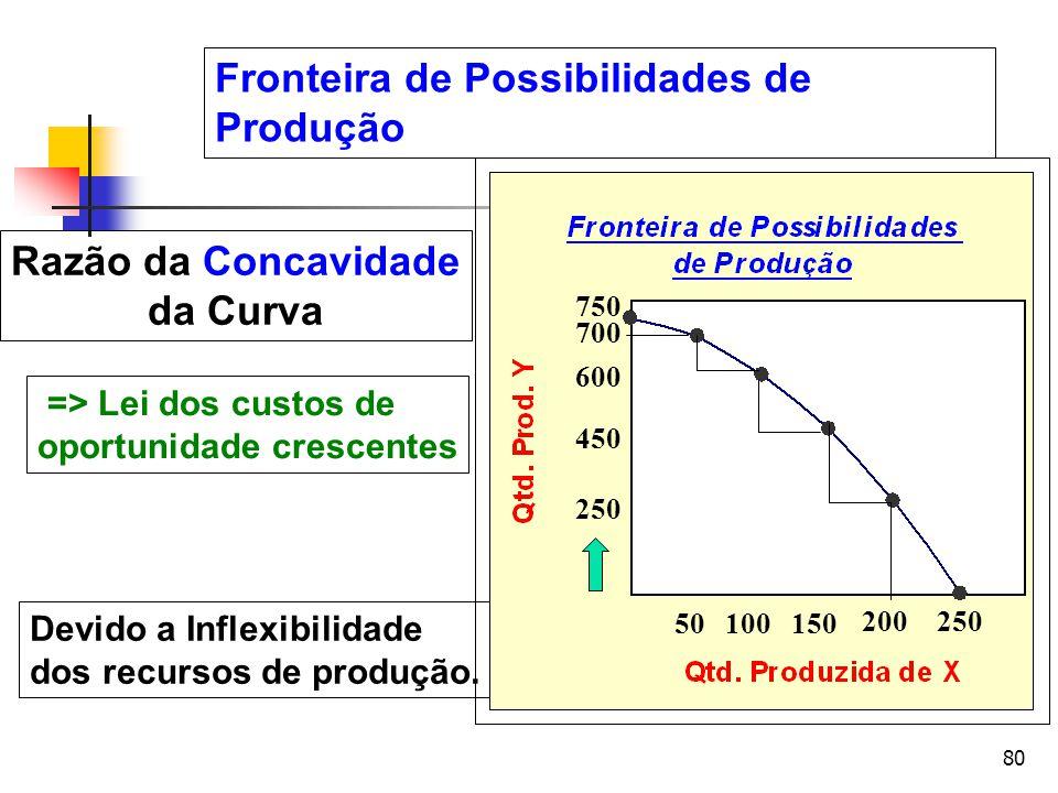 80 => Lei dos custos de oportunidade crescentes Razão da Concavidade da Curva Devido a Inflexibilidade dos recursos de produção. 250 450 600 700 750 1