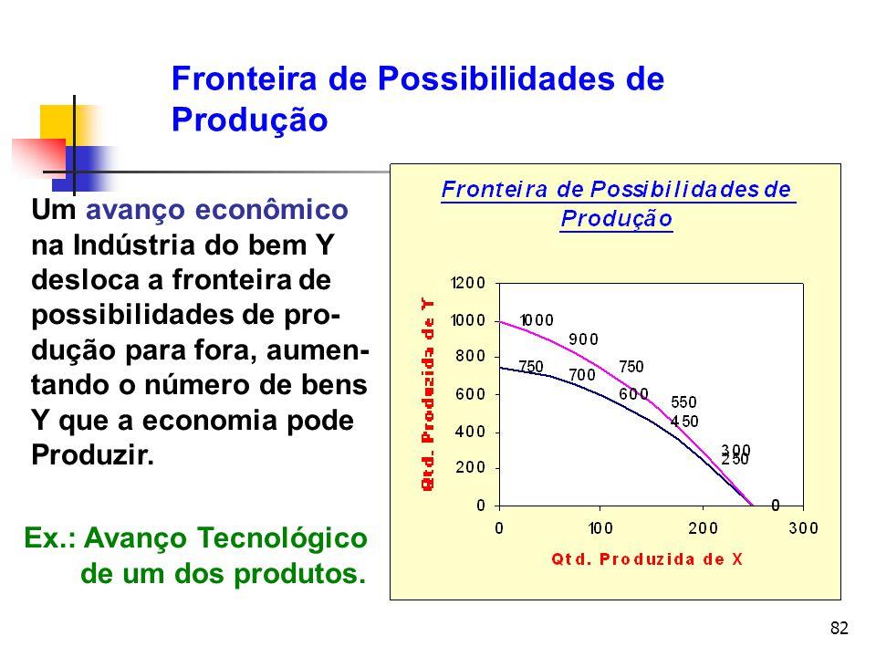 82 Fronteira de Possibilidades de Produção Um avanço econômico na Indústria do bem Y desloca a fronteira de possibilidades de pro- dução para fora, au