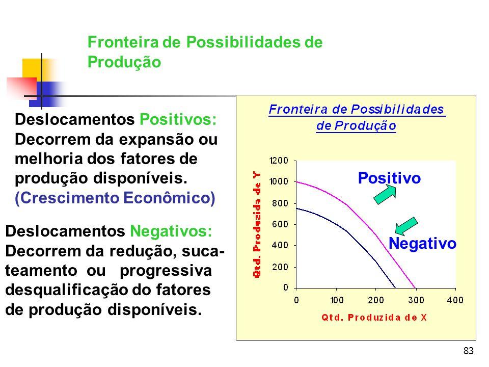 83 Deslocamentos Positivos: Decorrem da expansão ou melhoria dos fatores de produção disponíveis. (Crescimento Econômico) Deslocamentos Negativos: Dec