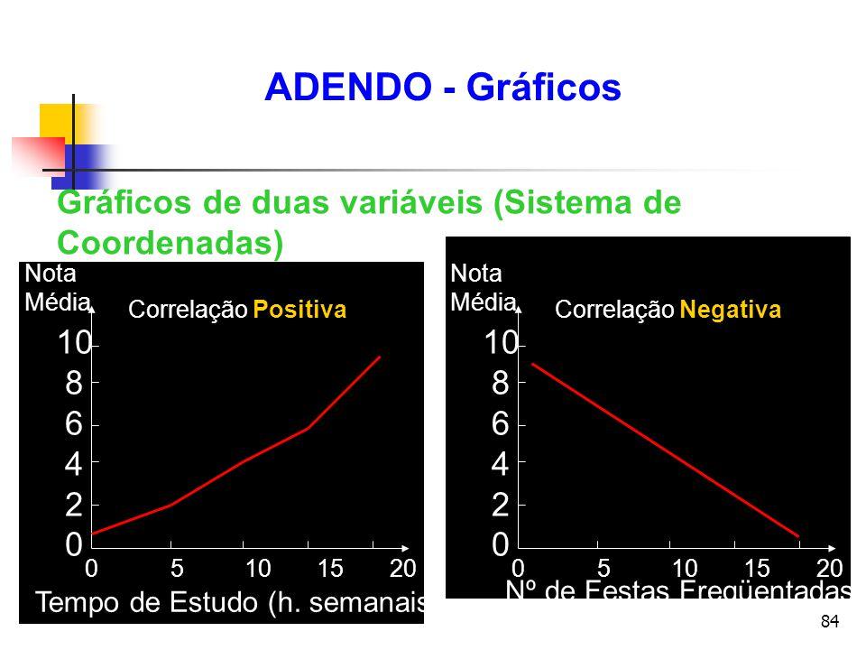 84 Gráficos de duas variáveis (Sistema de Coordenadas) 0 5 10 15 20 Correlação Positiva Nota Média 10 8 6 4 2 0 1.0 0.8 0.6 0.4 0.2 0.0 Nota Média Tem